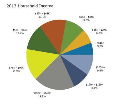 1 Mile Income Distribution Chart